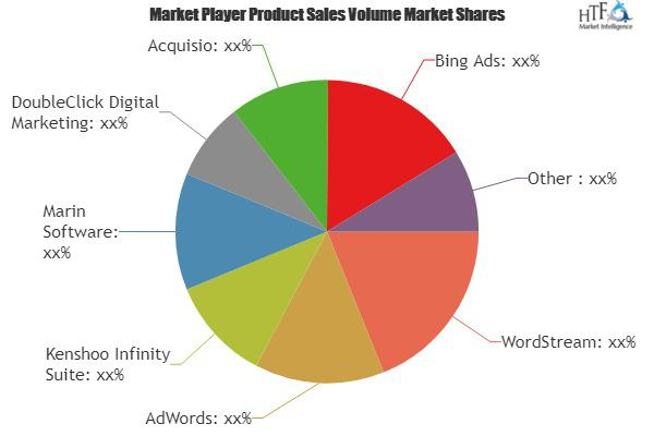 Search Advertising Software Market