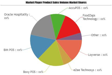 Restaurant POS Software Market