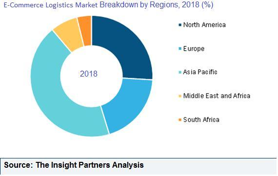 E-Commerce Logistics Market