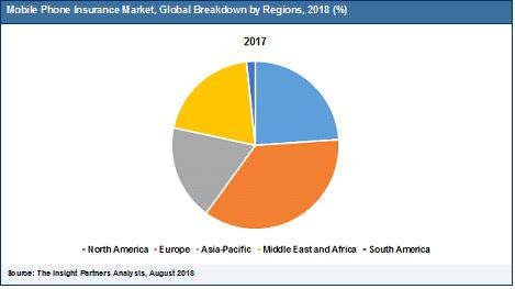 Mobile Phone Insurance Market Growth Potentially Worth USD 43,448 Million by 2025