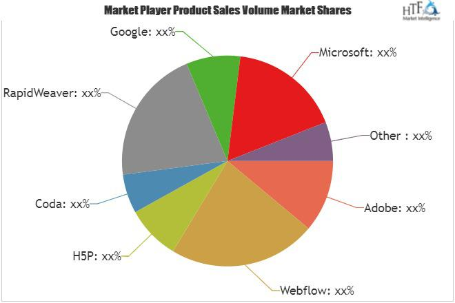 Web Design Software Market Is Booming Worldwide | Adobe,