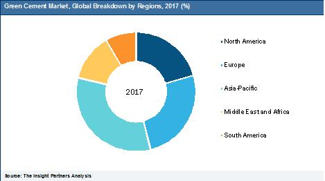 Green Cement Market Growth Potentially Worth USD 42,731.2 Million by 2025