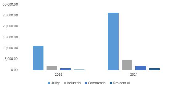 Wind Energy Market Key players in the industry include Vestas,
