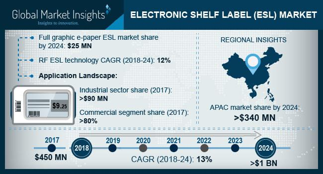 Electronic Shelf Label (ESL) Market