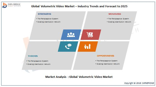 global Volumetric Video market