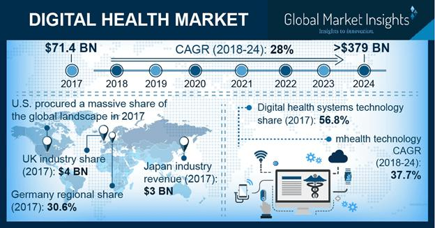 Digital Health Market Growth - Industry Size, Share Outlook Report 2024
