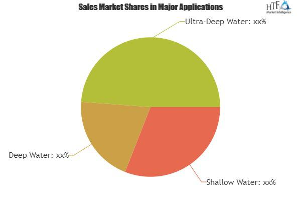 Subsea Well Intervention Systems Market