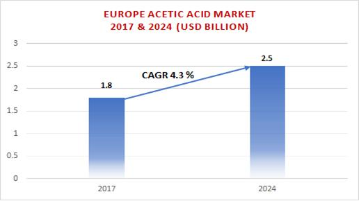 Europe Acetic Acid Market