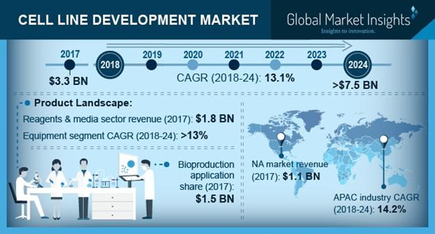 Cell Line Development Market Share - Industry Size Report 2018-2024
