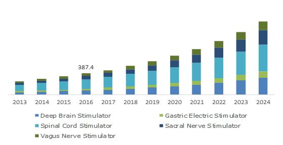 Germany Neurostimulation devices Market, By Product, 2013 - 2024