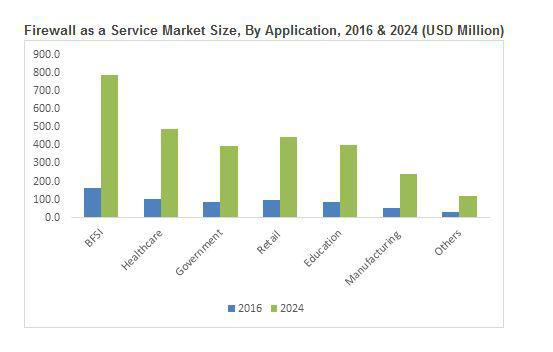 Firewall as a Service (FWaaS) Market