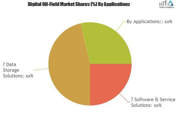 Global Digital Oil-Field Market