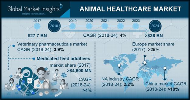 Animal Healthcare Market Overview - Industry Size, Share, Report, 2024