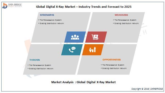 Global Digital X-Ray Market