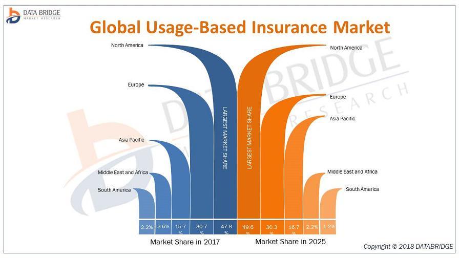 Global Usage-Based Insurance Market