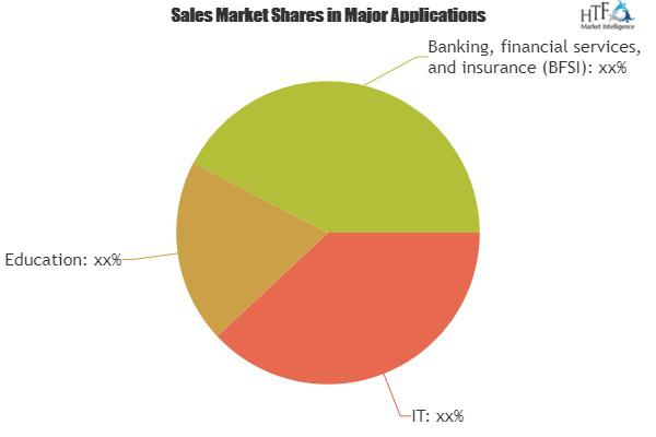 Cloud-based Training Software Market