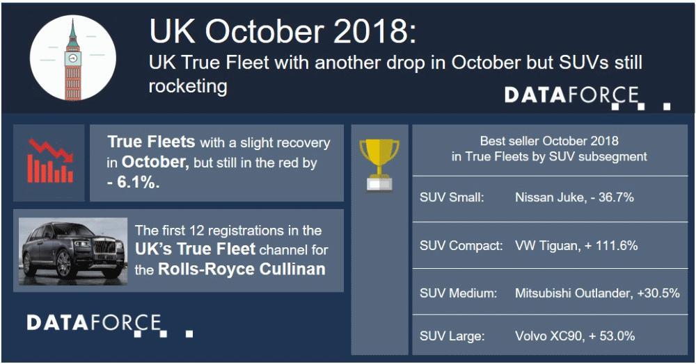 UK True Fleet with another drop in October but SUVs still