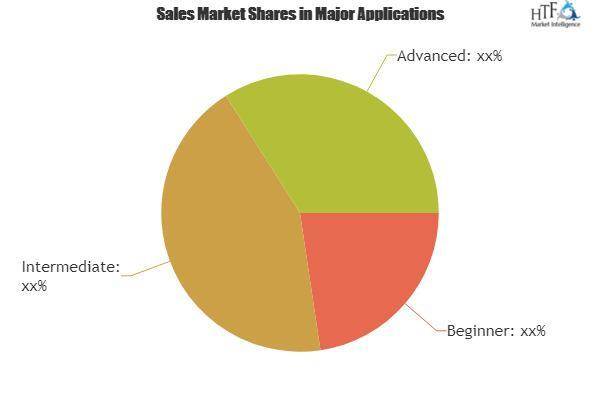 English Learning Software Market