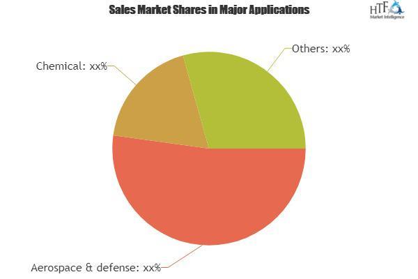 Asset Reliability Software Market
