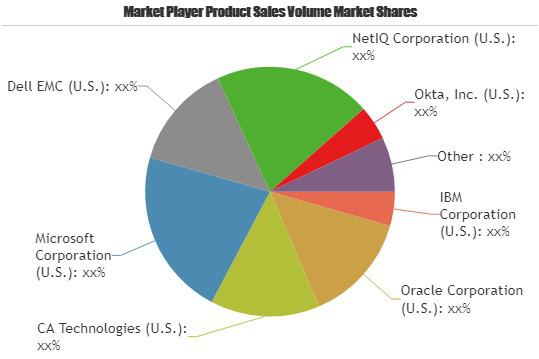 Identity & Access Management Market is Booming| Oracle, Amazon