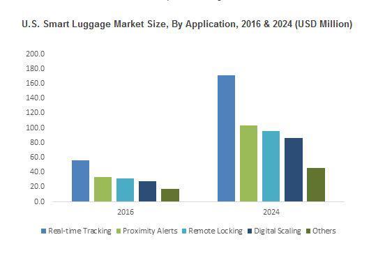 Smart Luggage Market