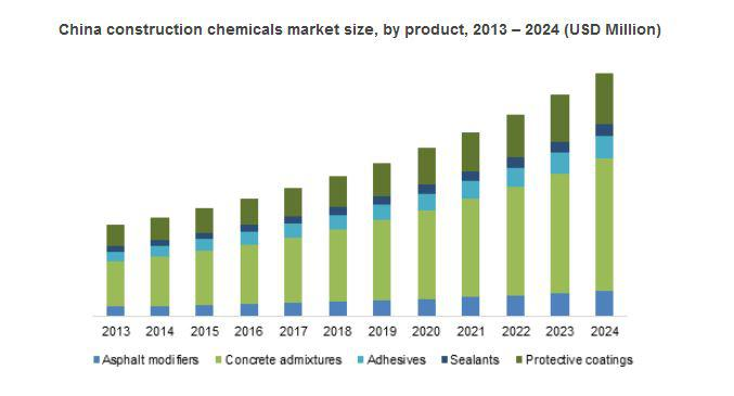 Construction Chemicals Market Research Forecast Report