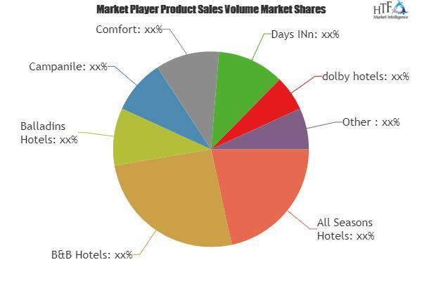 Budget Hotels Market