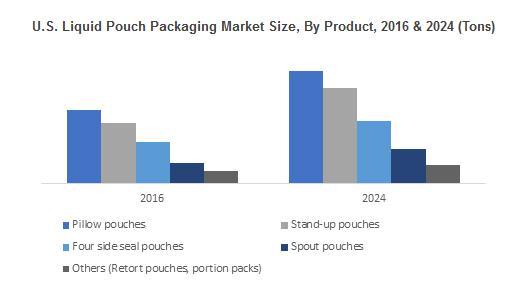 Liquid Pouch Packaging Market