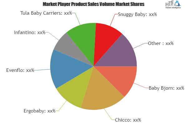 Baby Carriers Market is Booming Worldwide  Snuggy Baby, Balboa