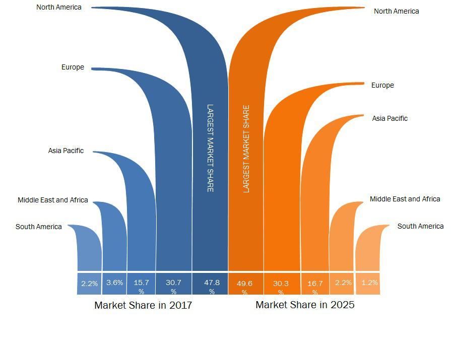 Global Connected Enterprise Market