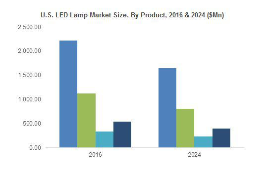 LED Lamp Market