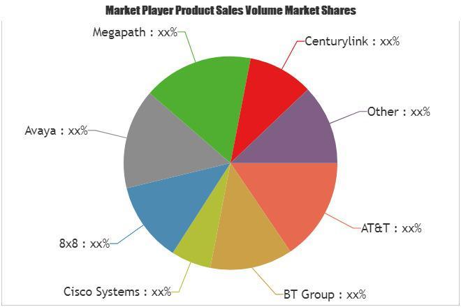 Electric Transporters Market Huge Demand & Future Scope