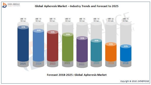 Global Apheresis Market – Industry Trends and Forecast to 2025