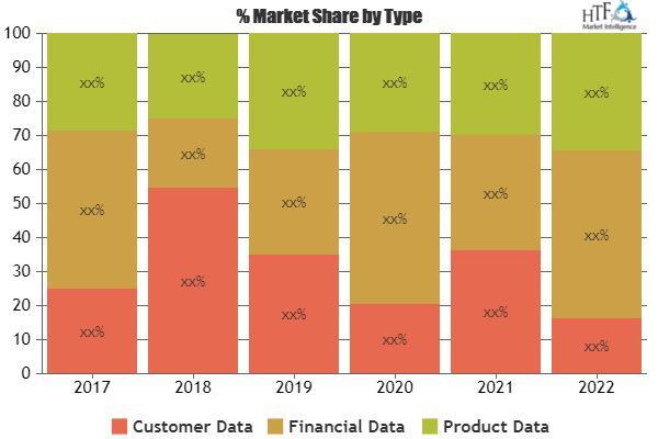 Data Migration Market