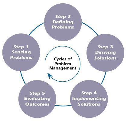 New Report on Global Problem Management Software Market drives