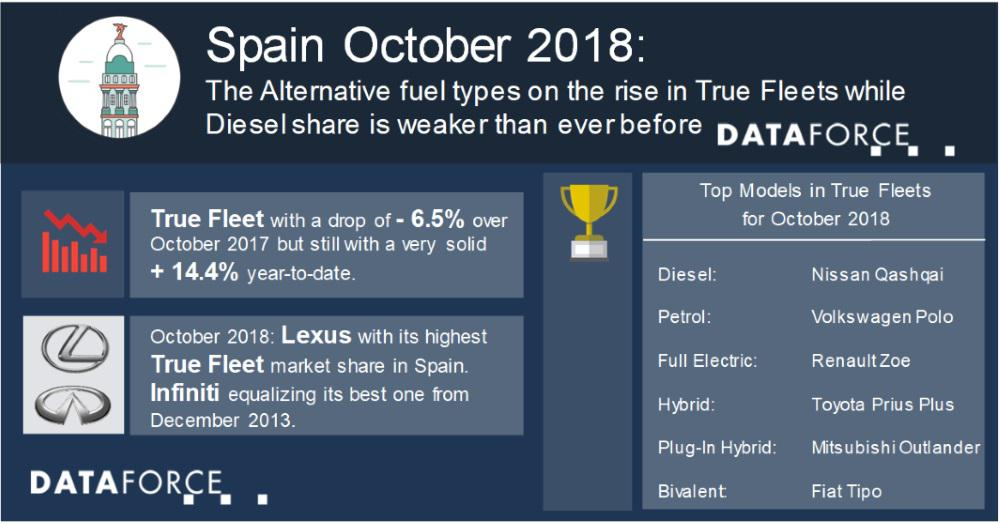 Spanish True Fleets: Alternative fuel types on the rise while