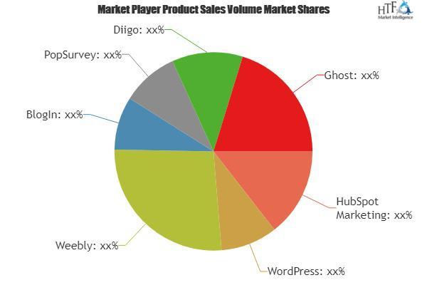 Blog Software Market