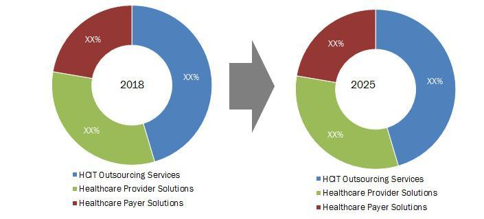 Healthcare Information Technology IT Market