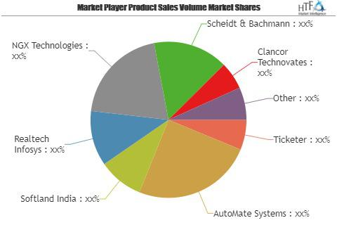 Mobile Ticketing Devices Market