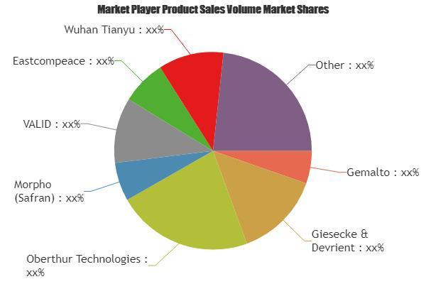 Smart Card in Telecom Market