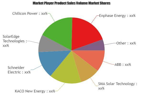 Solar PV Inverters Market