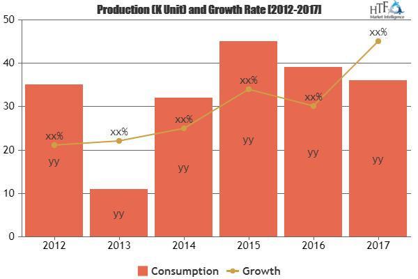 Amazon Prime Market Is Booming Worldwide | Abbott Laboratories,
