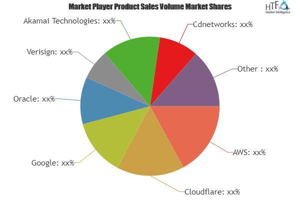 DNS Service Market