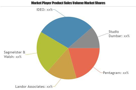 Design Agencies Market is Booming Worldwide| Pentagram, Landor