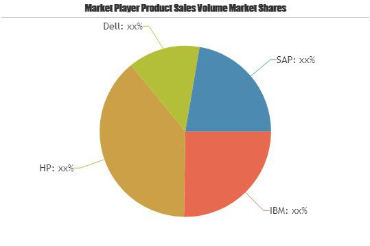 Big Data Enabled Market is Booming Worldwide| IBM, HP, Dell, SAP