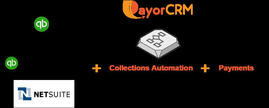 PayorCRM now supports Netsuite !