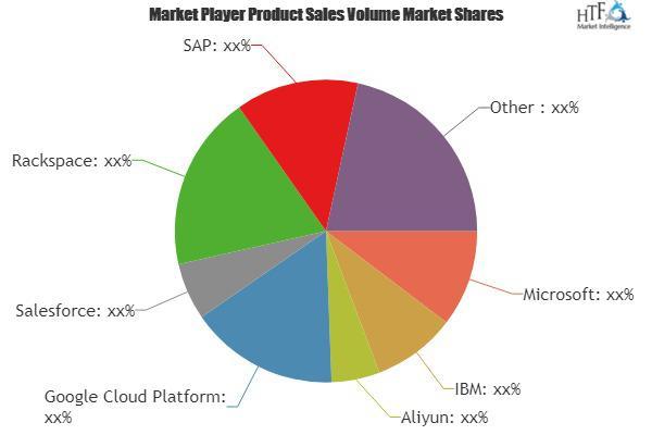 IaaS & Paa Market to Witness Huge Growth   Rackspace, SAP, Oracle