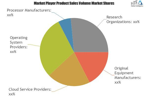 White Box Server Market to Witness Huge Growth by 2025: Key