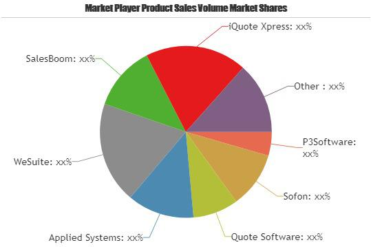 Quoting Software Market Huge Growth | P3Software, Sofon, Quote