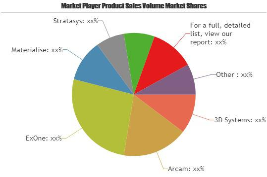 3D Printing Services Market Huge Growth (26% CAGR) | Arcam,